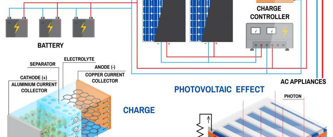 Ecolution Energy Solar Installation Company